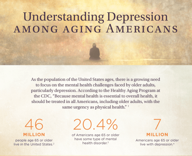 understanding depression among aging americans