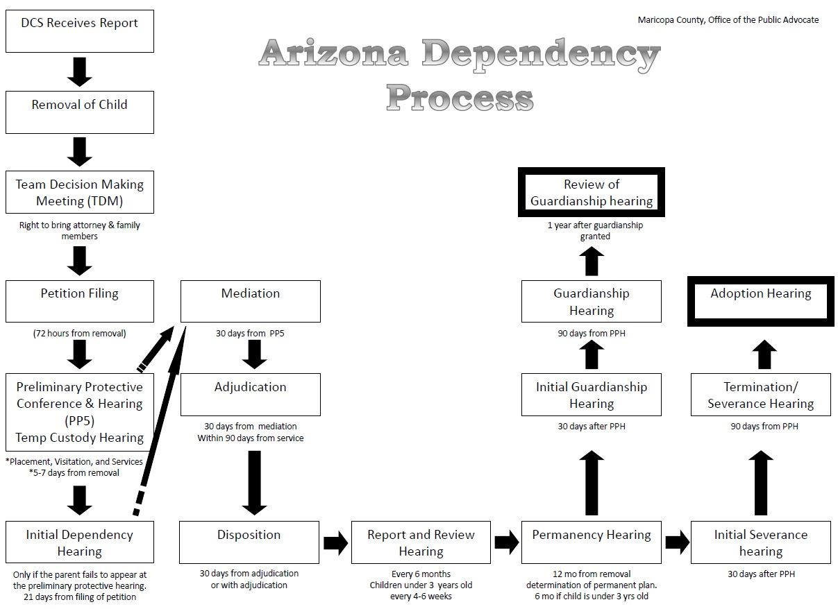 az-dependency-process
