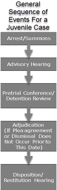 Graphic displaying the General Sequence of Case Events For a Juvenile Case